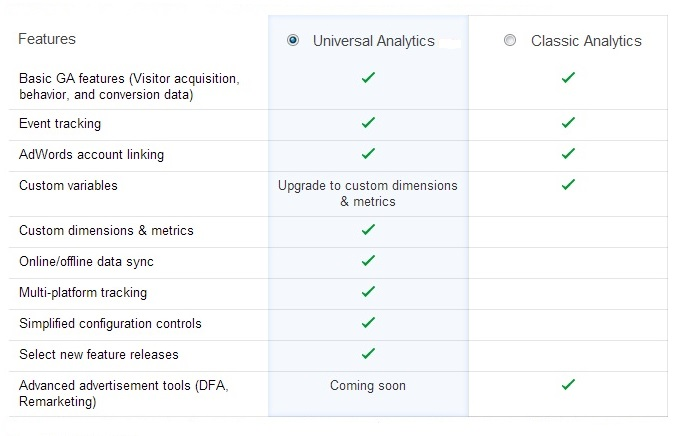 New Features Google Universal Analytics offers