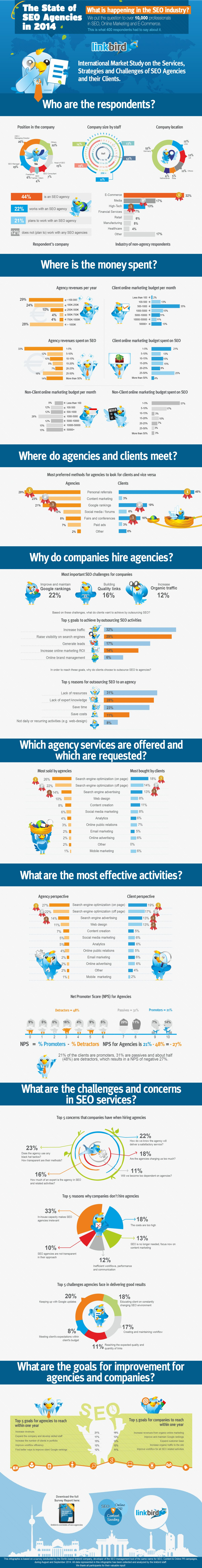The State of SEO Agencies 2014
